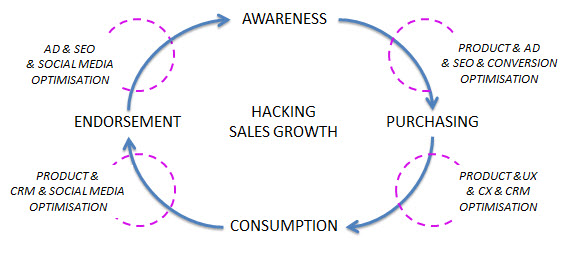 The Growth Hacking Spiral